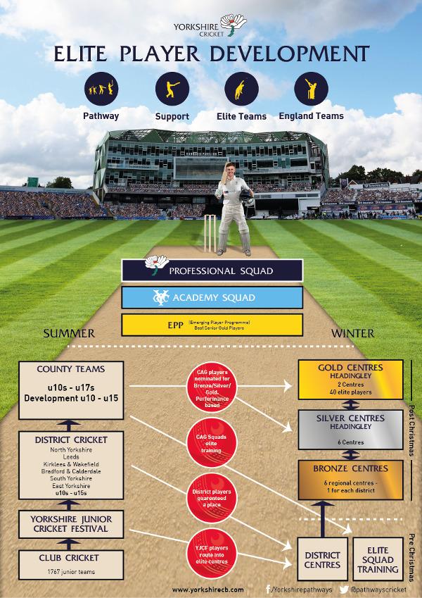 Yorkshire Cricket - Elite Player Development