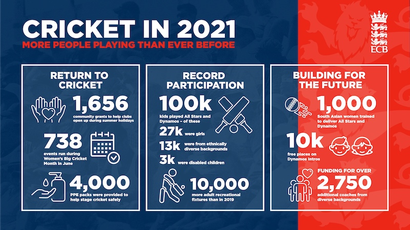 Recreational Cricket in 2021 ECB Stats
